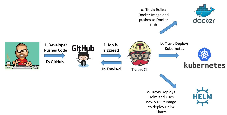 E2E Pipeline Integrating Docker, Kubernetes and Helm using Travis-ci